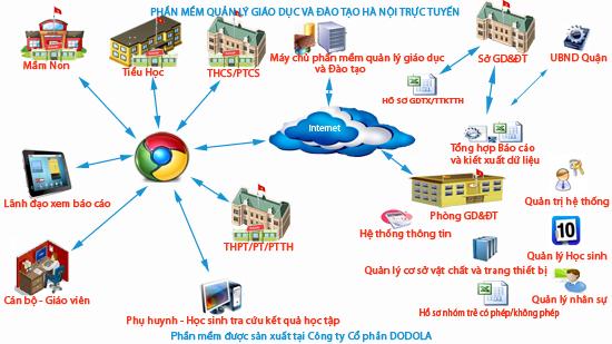 phần mềm quản lý giáo dục và đào tạo hà nội trực tuyến
